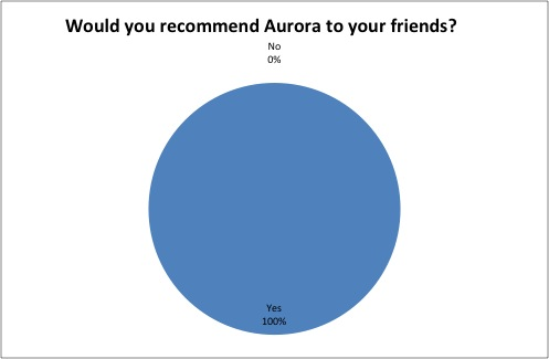 Would you recommend Aurora?