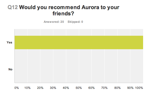 Would you recommend Aurora Clinics? (Graph)