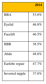 Aurora Clinics: table showing increase in cosmetic surgery enquiries in 2014