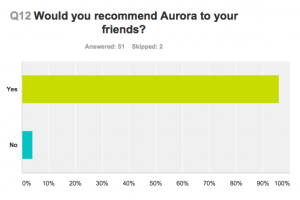 Aurora Clinics: Would you recommend Aurora Clinics to friends?