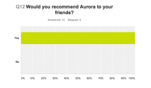 Aurora Clinics: Would you recommend Aurora Clinics to friends