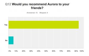 Would you recommend Aurora to friends - Aurora Patient Survey